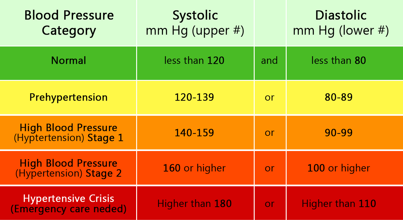 What does my blood pressure reading mean dont worry or diagnose yourself as having high blood pressure with one higher than normal reading if you get a systolic reading of 180mm hg or higher or nvjuhfo Choice Image