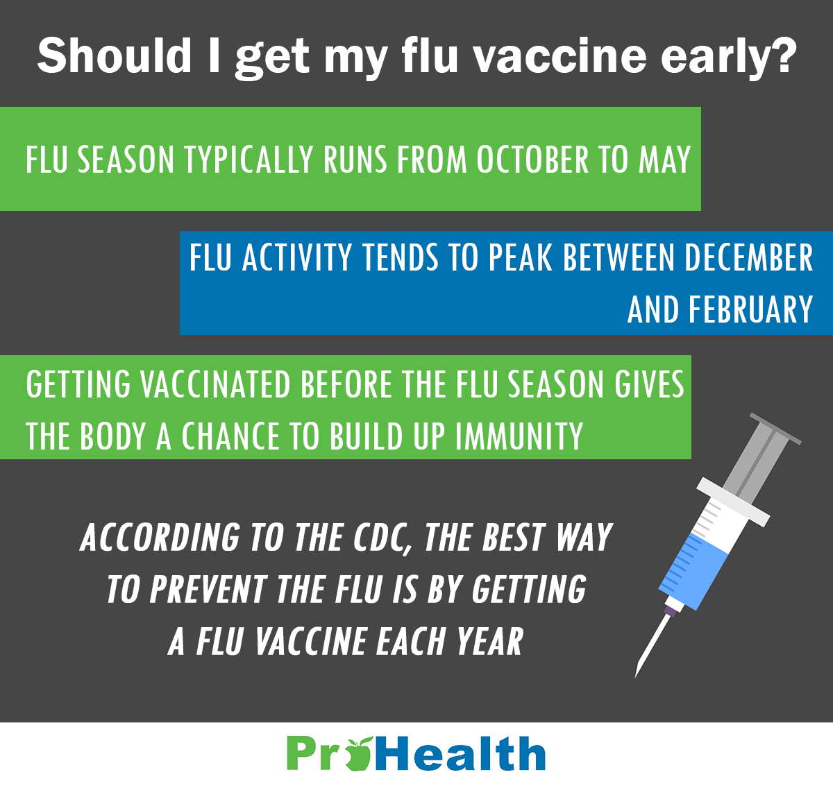 Should I get my Flu Vaccine infographic - website version