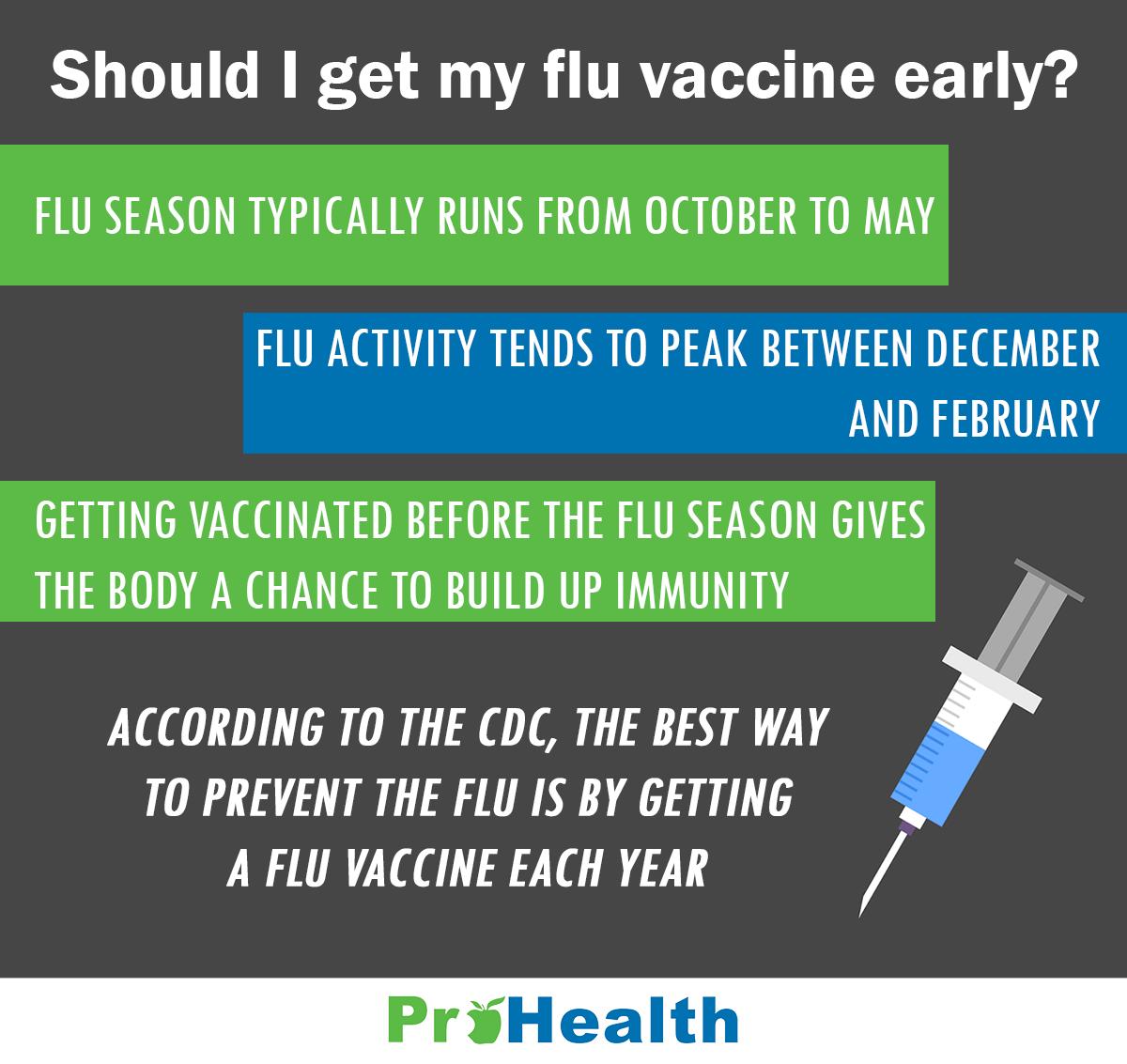 Should I get my Flu Vaccine infographic - website version