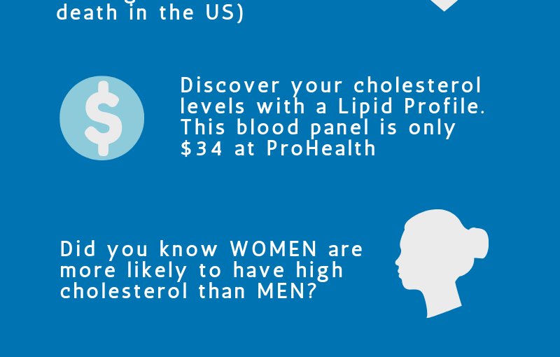 Cholesterol Facts